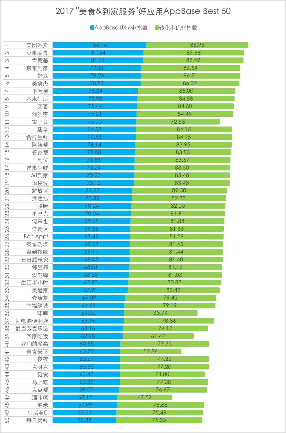 Testin 美食到家服务2017好应用50强报告,城市运行新标配